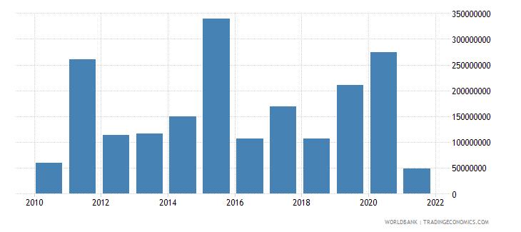 fiji debt service on external debt total tds us dollar wb data