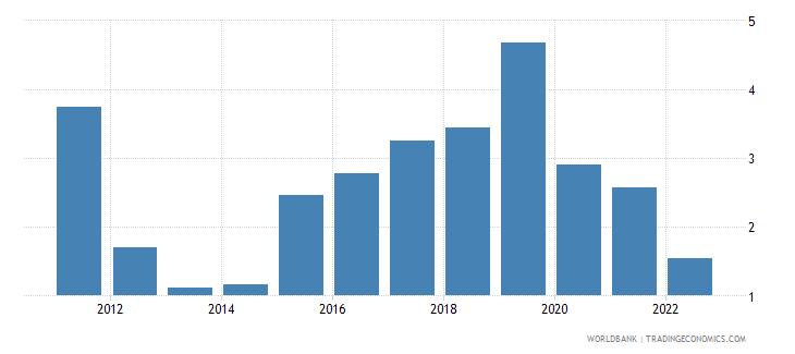 fiji deposit interest rate percent wb data