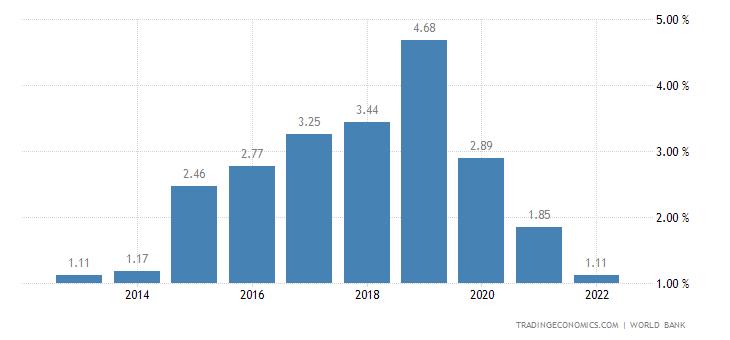 Deposit Interest Rate in Fiji