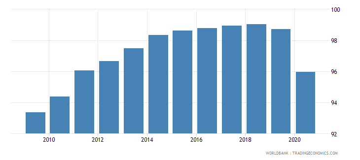 fiji deposit money bank assets to deposit money bank assets and central bank assets percent wb data