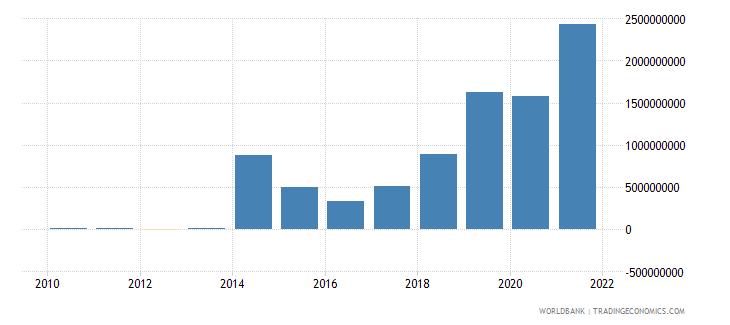 fiji discrepancy in expenditure estimate of gdp current lcu wb data