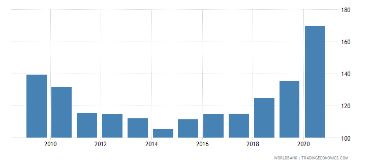fiji domestic credit provided by banking sector percent of gdp wb data