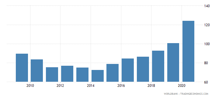 fiji domestic credit to private sector percent of gdp gfd wb data