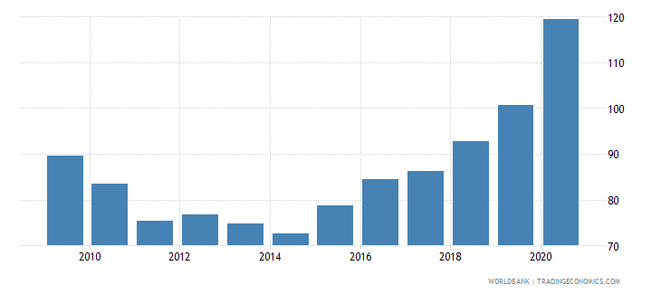 fiji domestic credit to private sector percent of gdp wb data