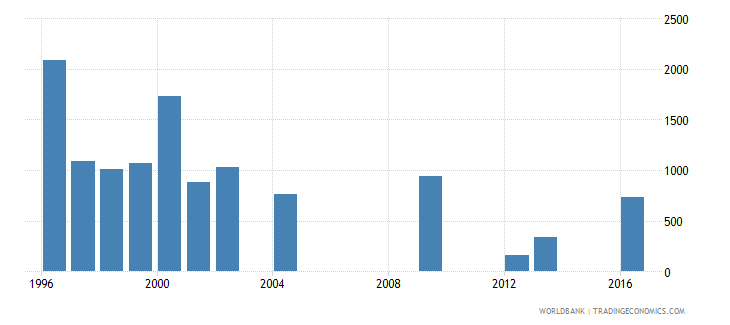 fiji early school leavers from primary education female number wb data