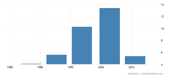fiji educational attainment at least completed short cycle tertiary population 25 male percent cumulative wb data