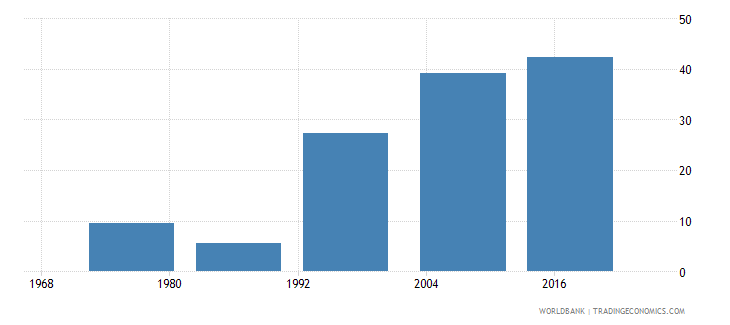 fiji educational attainment at least completed upper secondary population 25 male percent cumulative wb data