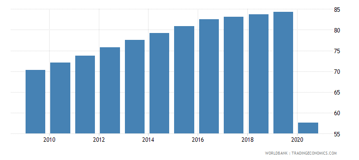 fiji employees services female percent of female employment wb data