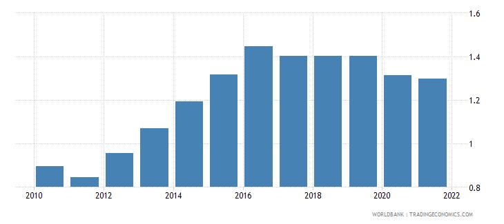 fiji employers female percent of employment wb data