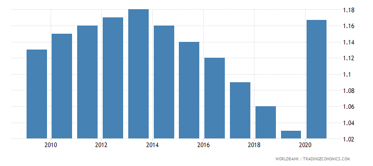fiji employers total percent of employment wb data