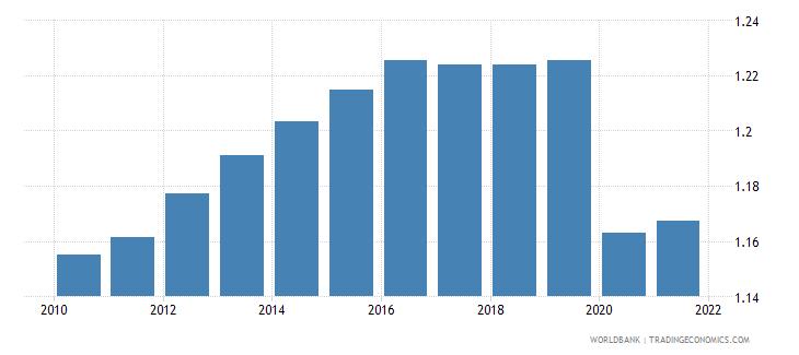 fiji employers total percent of employment wb data
