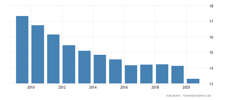 fiji employment in industry percent of total employment wb data