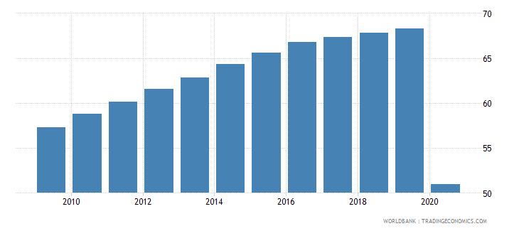 fiji employment in services percent of total employment wb data