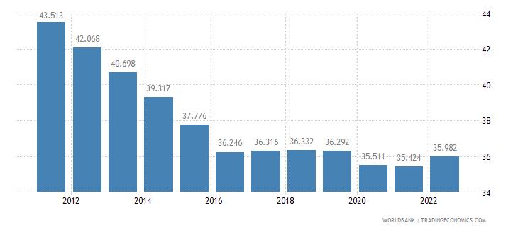 fiji employment to population ratio 15 plus  female percent wb data