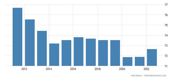 fiji employment to population ratio 15 plus  male percent wb data
