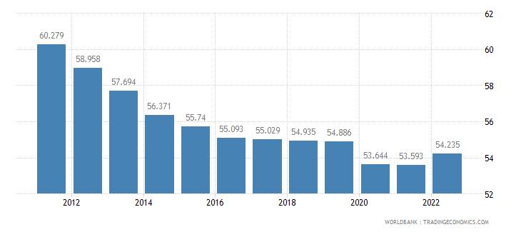 fiji employment to population ratio 15 plus  total percent wb data