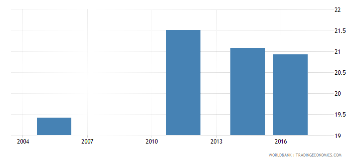 fiji employment to population ratio ages 15 24 female percent national estimate wb data