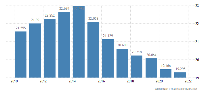 fiji employment to population ratio ages 15 24 female percent wb data