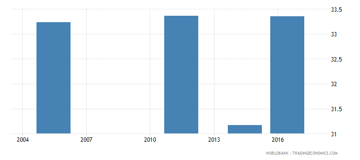 fiji employment to population ratio ages 15 24 total percent national estimate wb data