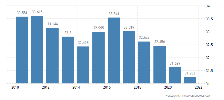 fiji employment to population ratio ages 15 24 total percent wb data