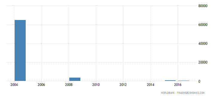 fiji enrolment in lower secondary education private institutions both sexes number wb data