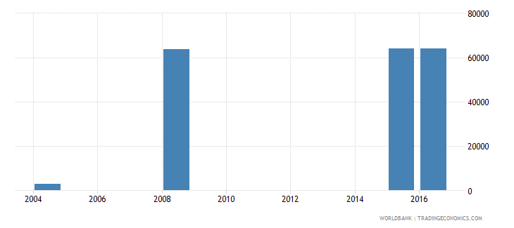 fiji enrolment in lower secondary education public institutions both sexes number wb data