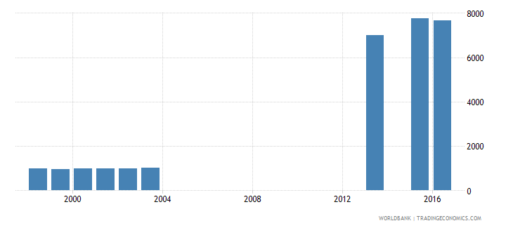 fiji enrolment in post secondary non tertiary education both sexes number wb data