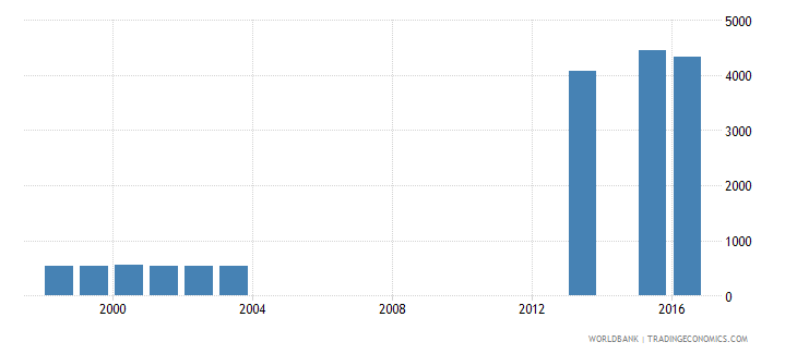 fiji enrolment in post secondary non tertiary education female number wb data