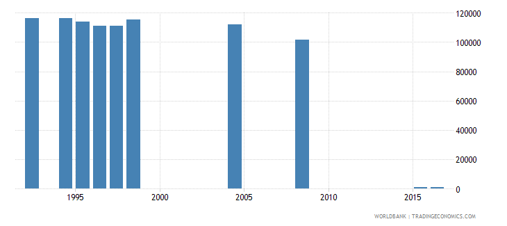 fiji enrolment in primary education private institutions both sexes number wb data