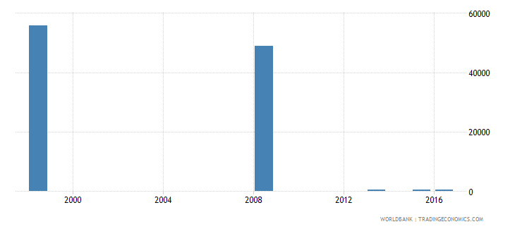 fiji enrolment in primary education private institutions female number wb data