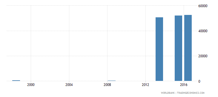 fiji enrolment in primary education public institutions female number wb data