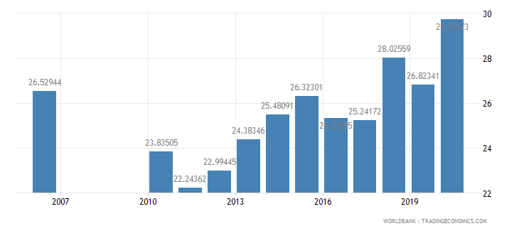fiji expense percent of gdp wb data