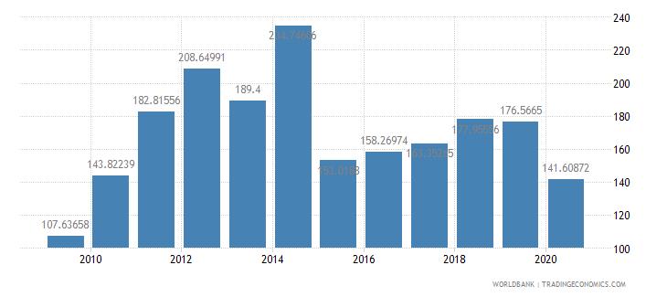 fiji export value index 2000  100 wb data