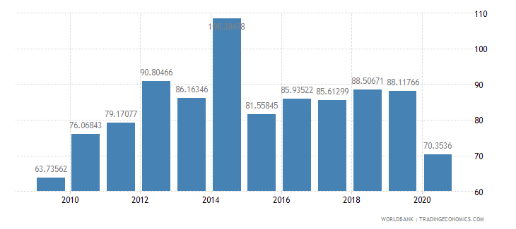 fiji export volume index 2000  100 wb data