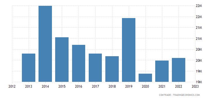 fiji exports articles iron steel