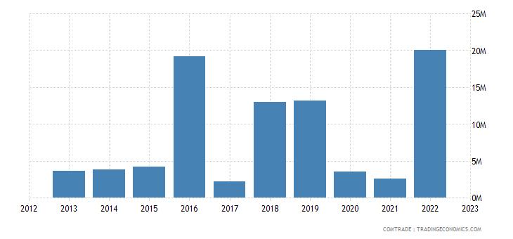 fiji exports netherlands