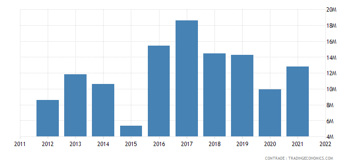 fiji exports nuclear reactors boilers machinery