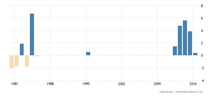 fiji exports of goods and services annual percent growth wb data