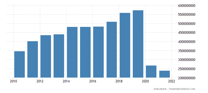 fiji exports of goods and services current lcu wb data