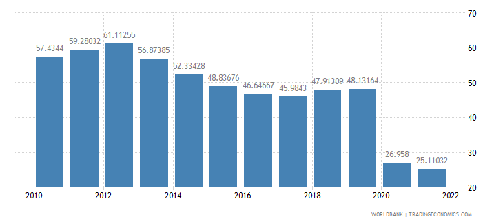 fiji exports of goods and services percent of gdp wb data