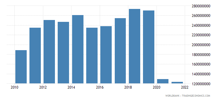 fiji exports of goods services and income bop us dollar wb data