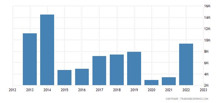 fiji exports singapore