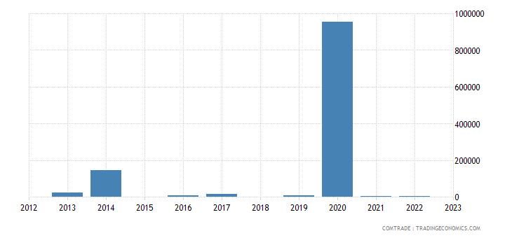 fiji exports vietnam estimate low valued import transactions