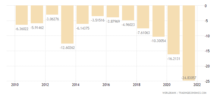 fiji external balance on goods and services percent of gdp wb data