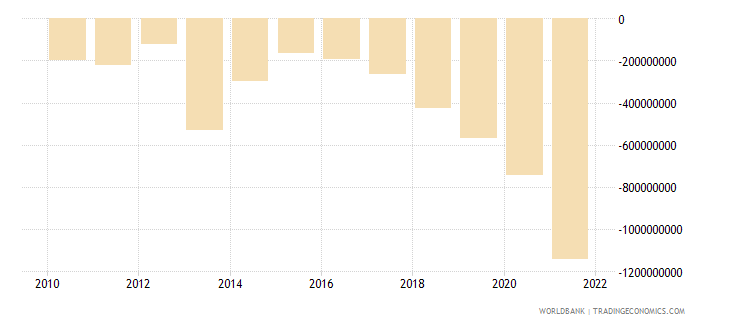 fiji external balance on goods and services us dollar wb data