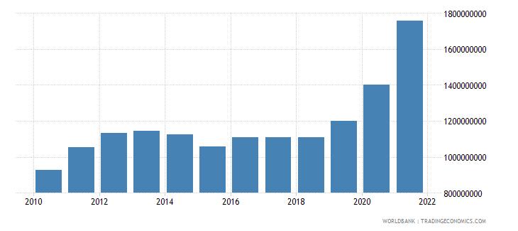 fiji external debt stocks long term dod us dollar wb data