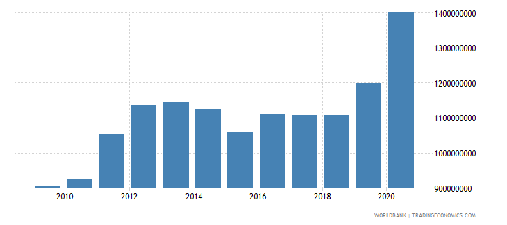 fiji external debt stocks long term dod us dollar wb data