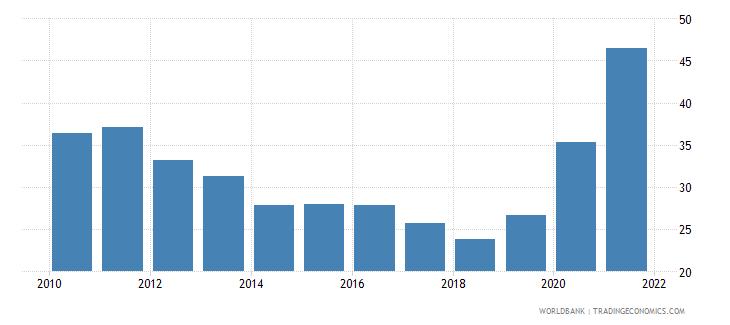 fiji external debt stocks percent of gni wb data