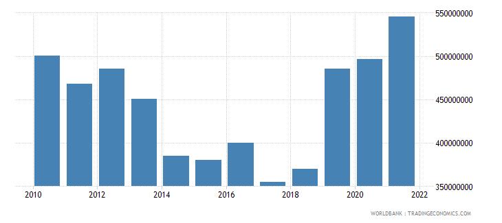 fiji external debt stocks private nonguaranteed png dod us dollar wb data