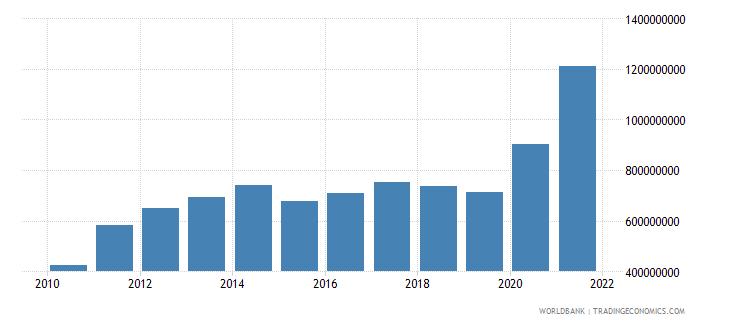 fiji external debt stocks public and publicly guaranteed ppg dod us dollar wb data